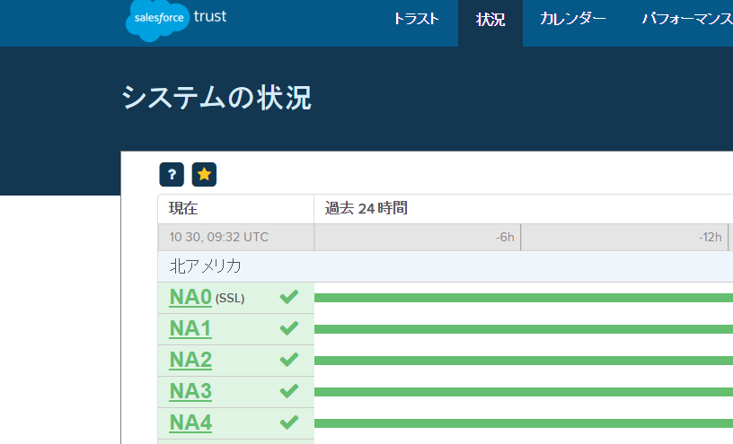 SalesforceTrustの状況画面